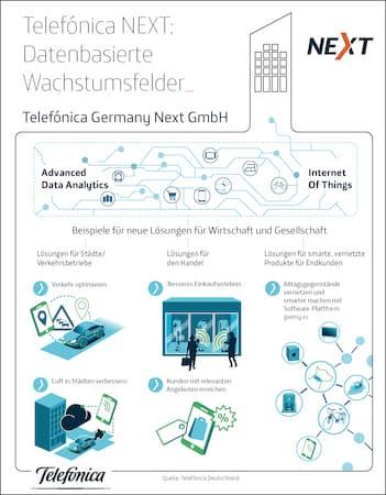 Telefonica Germany Ihre Mobilfunkrechnung