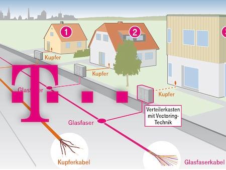 Telekom Highspeed Ausbau