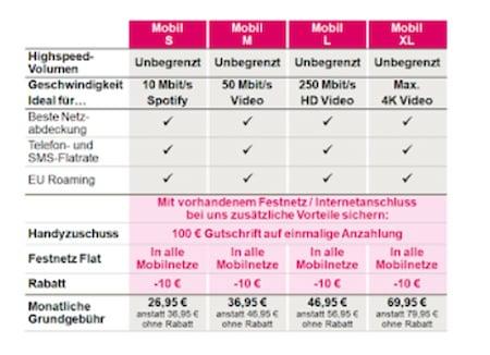 Neue Telekom Tarife 2021